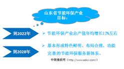 山东省节能环保服务业产业布局分析及重点项目汇总一览(附图表)