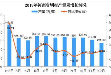 2018年河南省钢材产量及增长情况分析