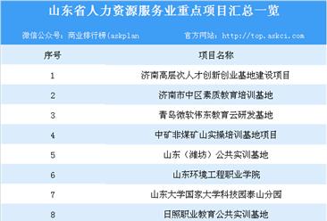 山东省人力资源服务业重点园区和项目汇总(表)