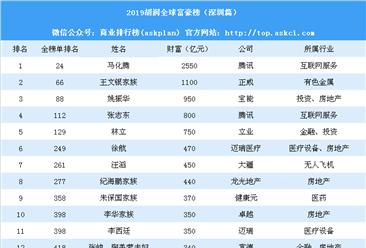 2019胡润全球富豪榜(深圳篇):马化腾第一 任正非财富190亿 (附榜单)