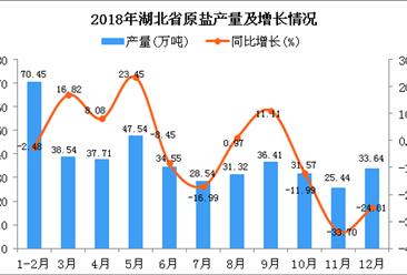 2018年湖北省原盐产量为415.71万吨 同比下降4.11%