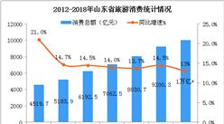 2018年山东省旅游消费总额突破1万亿元  同比增长13%(图)