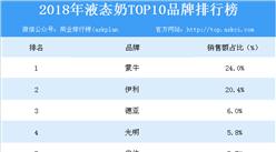 2018年液态奶TOP10品牌榜单出炉:蒙牛位列榜首(附榜单)