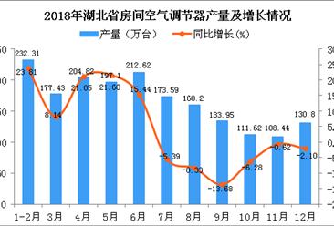 2018年湖北省空调产量为1842.88万台 同比增长5.77%