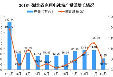2018年湖北省家用电冰箱产量为775.8万台 同比下降63.27%