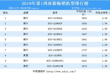 2019年第1周白电畅销机型排行榜分析:海尔冰箱霸榜(附榜单)