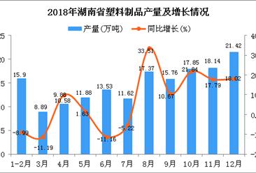 2018年湖南省塑料制品产量及增长情况分析(图)