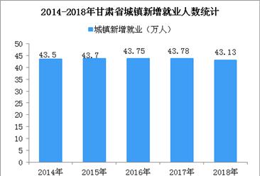 2018年甘肃省就业数据统计:城镇新增就业43.13万人 (图)