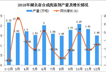 2018年湖北省合成洗涤剂产量同比下降16.57%