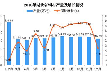 2018年湖北省钢材产量为3793.82万吨 同比增长2.72%