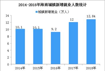 2018年海南省就业数据统计:城镇新增就业12.84万人  失业率降至2.3% (图)