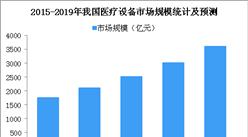 我國醫療設備市場不斷擴大   2019年醫療設備規模將超3500億元(圖)