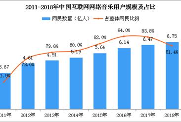 2018年中国互联网网络音乐用户5.76亿人 占比下滑(附图表)