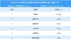2019年1月充電設施運營商充電樁數量排名:特來電、國網、星星充電前三(附榜單)