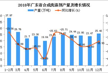 2018年广东省合成洗涤剂产量为274.6万吨 同比下降38.86%