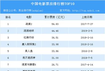 中国电影票房排行榜TOP10:《流浪地球》成影史票房亚军  仅次于《战狼2》