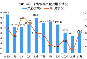 2018年广东省饮料产量及增长情况分析