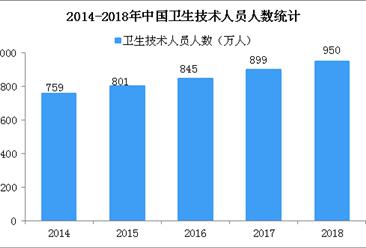 2018年民营医院比公立医院多8000个 执业医师和执业助理医师358万人(图)