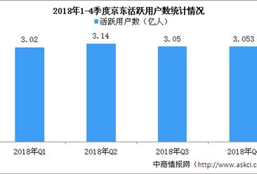 京东2018财年营收大超预期 全年GMV近1.7万亿元(图)