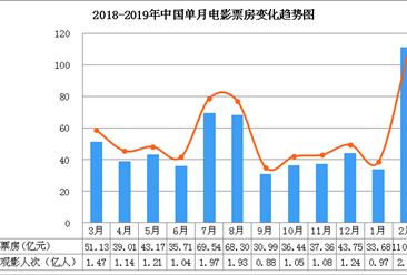 2019年2月电影市场数据盘点:电影票房突破110亿  再创影史新高值(图)