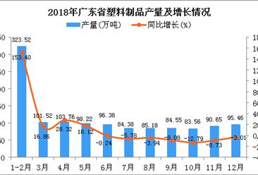 2018年广东省塑料制品产量同比增长20.04%