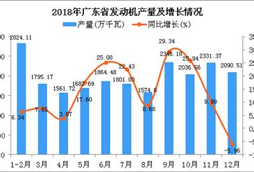 2018年广东省发动机产量为21908.42万千瓦 同比增长12.69%