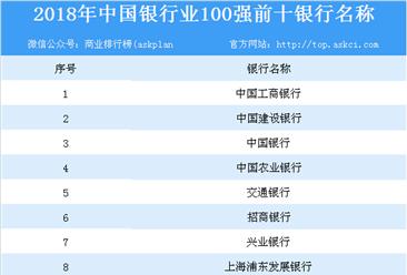 2018年中国银行业100强排行榜