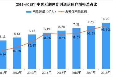 2018年中国互联网即时通信用户分析:用户规模达8.29亿人 占比95%(附图表)