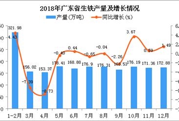 2018年广东省生铁产量及增长情况分析:同比下降0.43%