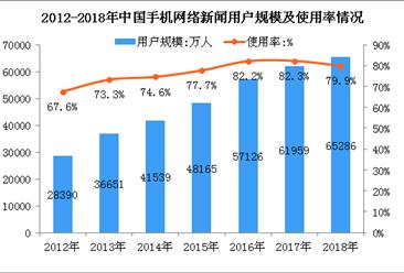 2018年手机网络新闻用户数达6.53亿人   比2017年末增长3327万人(图)