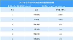 2018年動力電池企業裝機量排名:寧德時代第一 達23.54GWh(附榜單)
