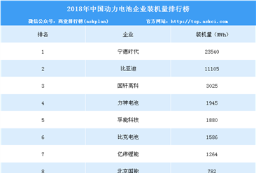2018年动力电池企业装机量排名:宁德时代第一 达23.54GWh(附榜单)