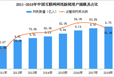 2018年互联网网络新闻应用用户规模达6.75亿人(附图表)