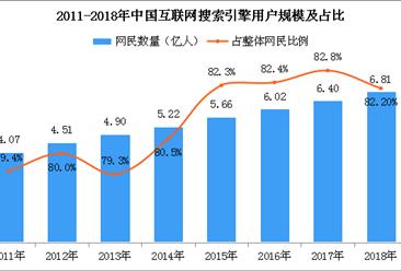 用户规模再增长 2018年中国互联网搜索引擎用户6.81亿人(附图表)