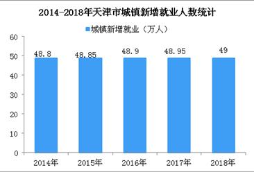 2018年天津市城镇新增就业49万人 城镇登记失业率为3.5%(图)
