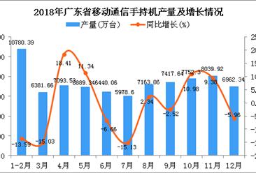 2018年广东省手机产量为80898.84万台 同比下降1.89%
