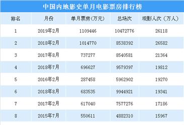 中国内地影史单月电影票房排行榜TOP10