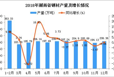 2018年湖南省钢材产量同比增长5.29%