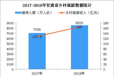 2018年甘肃实现乡村旅游收入165亿元   带动13万贫困人口脱贫(图)