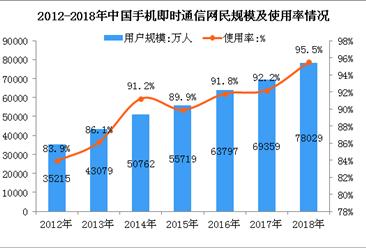 2018年手机即时通信用户规模达7.8亿人  使用率高达95.5%(图)