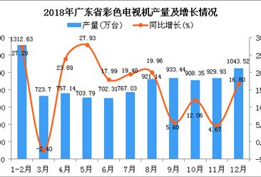 2018年广东省彩色电视机产量为9702.98万台 同比增长15.3%