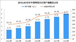 2018年移动支付用户规模达5.83亿 线下消费移动支付占比67.2%(图)