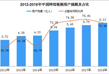 2018年中国网络视频用户规模数据分析:短视频用户规模达6.48亿(图)