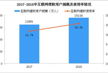 2018年中国互联网理财用户规模达1.51亿 互联网理财呈现2大发展趋势(图)