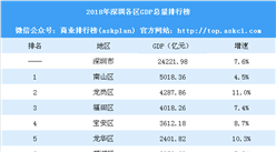2018年深圳各区GDP总量排行榜:南山GDP增速降幅最大(附榜单)