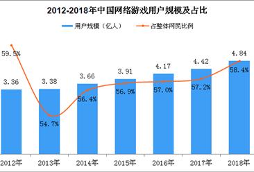 2018年中国网络游戏用户规模数据分析:手机网络游戏用户达4.59亿(图)