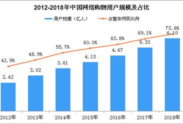2018年中国网络购物用户规模数据分析:手机网络购物用户逼近6亿(图)