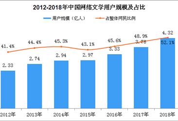 2018年中国网络文学用户规模数据分析:手机网络文学用户突破4亿(图)