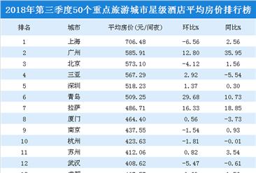2018年三季度50个重点旅游城市星级酒店平均房价排行榜(附榜单)