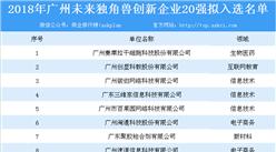 2018年广州未来独角兽创新企业20强拟入选名单